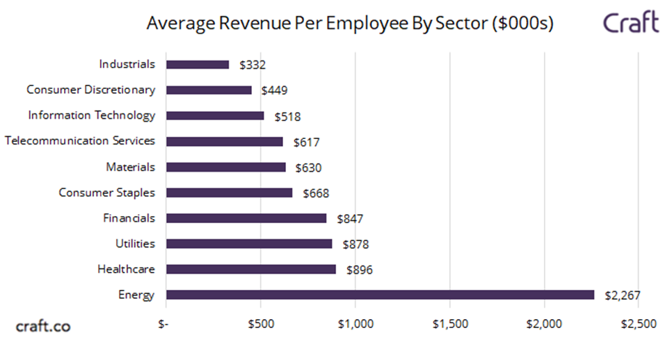 سرانه درآمد کارمندان در صنایع مختلف